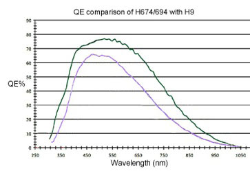 QE Comparison of H674/H694 with H9